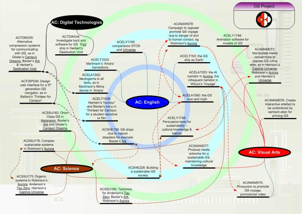 Concept map of GS Project curricula links